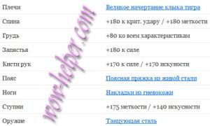 Nalozhenie-char-DD-Var-5-4-PvE