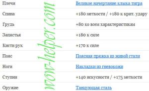 Zacharovaniya-dlya-Retri-Pala-PvE